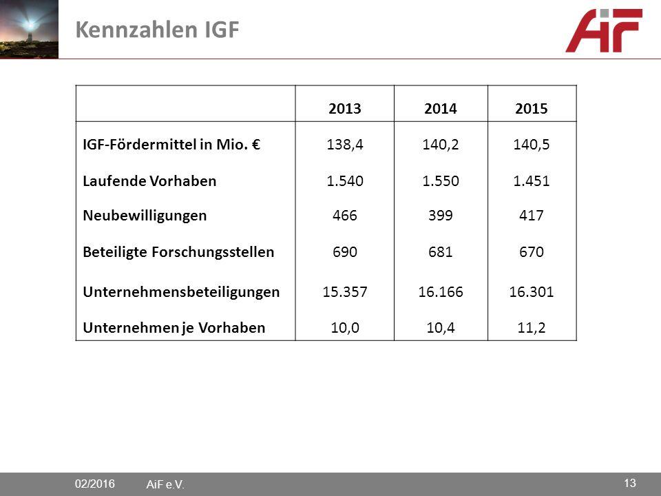 AiF e.V. Kennzahlen IGF 201320142015 IGF-Fördermittel in Mio.