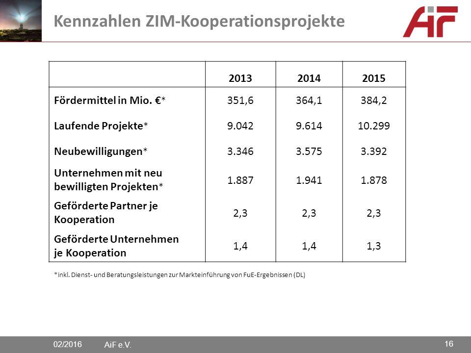 AiF e.V. Kennzahlen ZIM-Kooperationsprojekte 201320142015 Fördermittel in Mio.