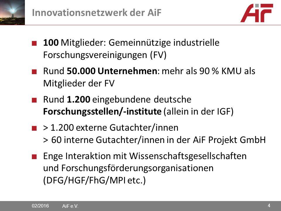 ■ 100 Mitglieder: Gemeinnützige industrielle Forschungsvereinigungen (FV) ■ Rund 50.000 Unternehmen: mehr als 90 % KMU als Mitglieder der FV ■ Rund 1.200 eingebundene deutsche Forschungsstellen/-institute (allein in der IGF) ■ > 1.200 externe Gutachter/innen >60 interne Gutachter/innen in der AiF Projekt GmbH ■ Enge Interaktion mit Wissenschaftsgesellschaften und Forschungsförderungsorganisationen (DFG/HGF/FhG/MPI etc.) AiF e.V.
