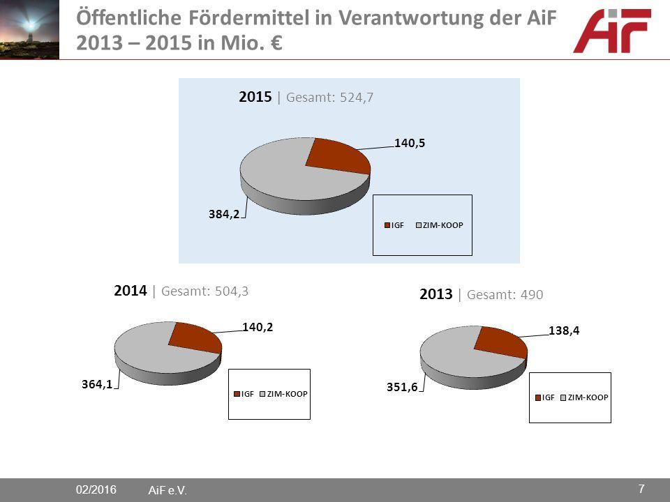 AiF e.V. Öffentliche Fördermittel in Verantwortung der AiF 2013 – 2015 in Mio. € 02/2016 7