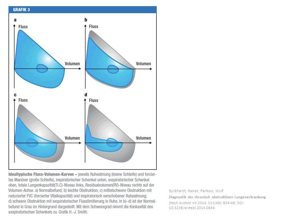 Burkhardt, Rainer; Pankow, Wulf Diagnostik der chronisch obstruktiven Lungenerkrankung Dtsch Arztebl Int 2014; 111(49): 834-46; DOI: 10.3238/arztebl.2