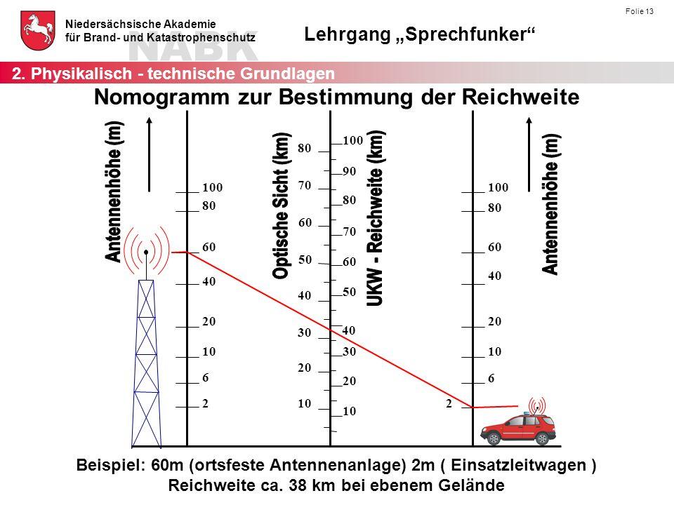 """NABK Niedersächsische Akademie für Brand- und Katastrophenschutz Lehrgang """"Sprechfunker"""" Folie 13 Beispiel: 60m (ortsfeste Antennenanlage) 2m ( Einsat"""