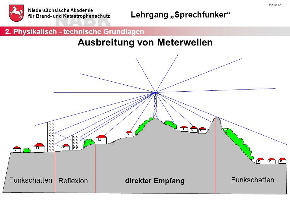 """NABK Niedersächsische Akademie für Brand- und Katastrophenschutz Lehrgang """"Sprechfunker"""" Folie 15 Ausbreitung von Meterwellen 2. Physikalisch - techni"""