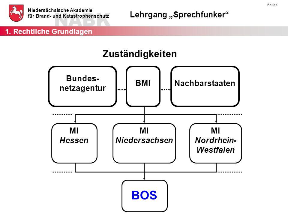 """NABK Niedersächsische Akademie für Brand- und Katastrophenschutz Lehrgang """"Sprechfunker"""" Folie 4 Bundes- netzagentur BMI Nachbarstaaten MI Hessen MI N"""
