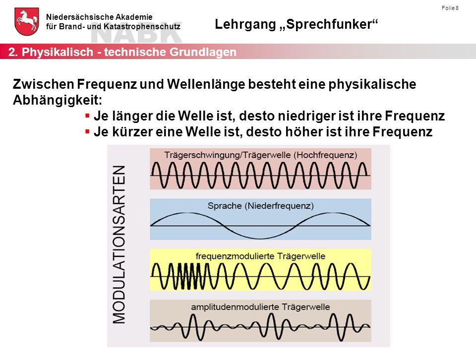"""NABK Niedersächsische Akademie für Brand- und Katastrophenschutz Lehrgang """"Sprechfunker"""" Folie 8 2. Physikalisch - technische Grundlagen Zwischen Freq"""