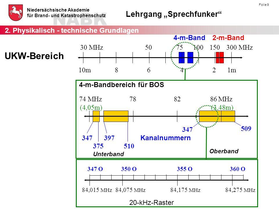 """NABK Niedersächsische Akademie für Brand- und Katastrophenschutz Lehrgang """"Sprechfunker Folie 10 Frequenz - Abstand von Kanal zu Kanal: Kanalabstand: 20 kHz (= 0,02 MHz ) Frequenz - Abstand von Unterband zu Oberband: Bandabstand: 9,8 MHz Kanal – Nr.Frequenz UnterbandFrequenz Oberband 46276,515 MHz86,315 MHz 46376,535 MHz86,335 MHz 46476,555 MHz86,355 MHz 46576,575 MHz86,375 MHz 46676,595 MHz86,395 MHz 46776,615 MHz86,415 MHz 46876,635 MHz86,435 MHz 46976,655 MHz86,455 MHz 47076,675 MHz86,475 MHz 47176,695 MHz86,495 MHz Feuerwehr - Frequenzen im 4-m-Band der BOS 2."""