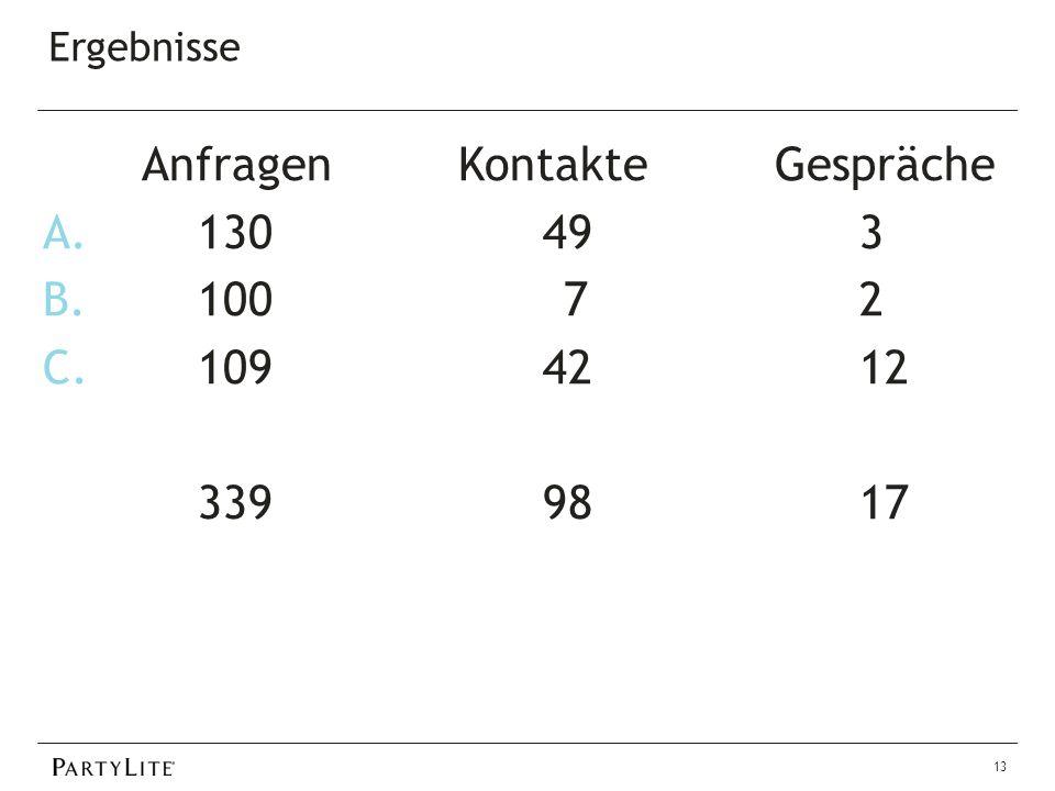 Ergebnisse 13 AnfragenKontakteGespräche A. 130 49 3 B. 1007 2 C. 109 42 12 339 98 17