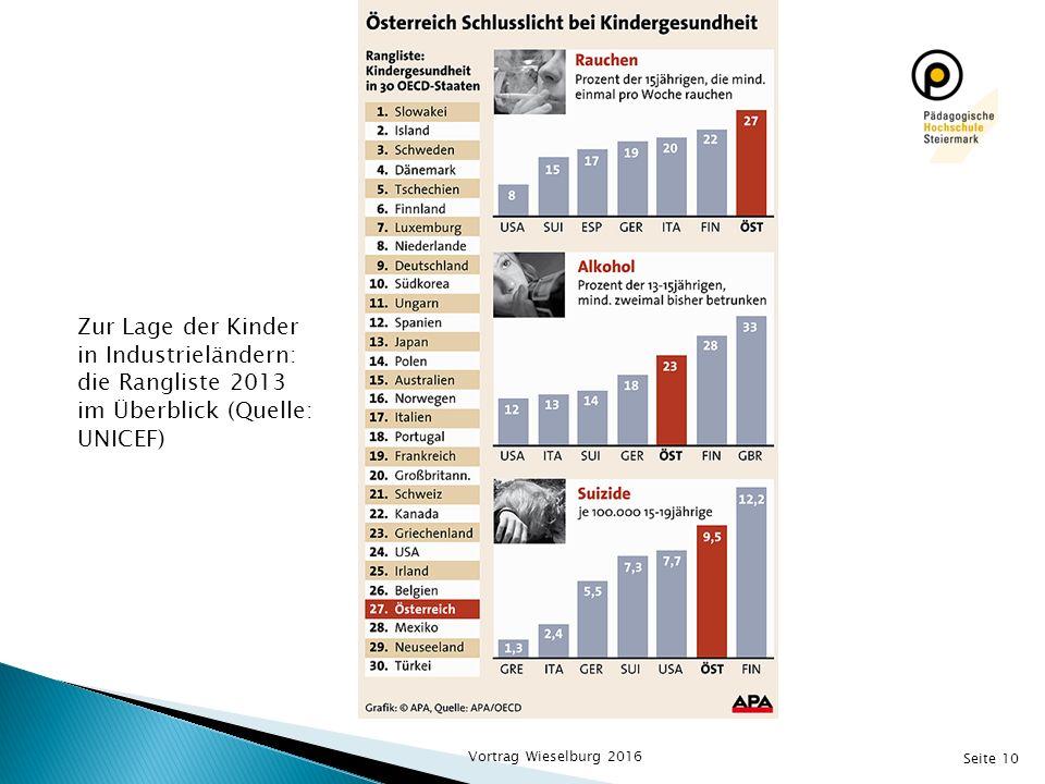 Seite 10 Zur Lage der Kinder in Industrieländern: die Rangliste 2013 im Überblick (Quelle: UNICEF) Vortrag Wieselburg 2016
