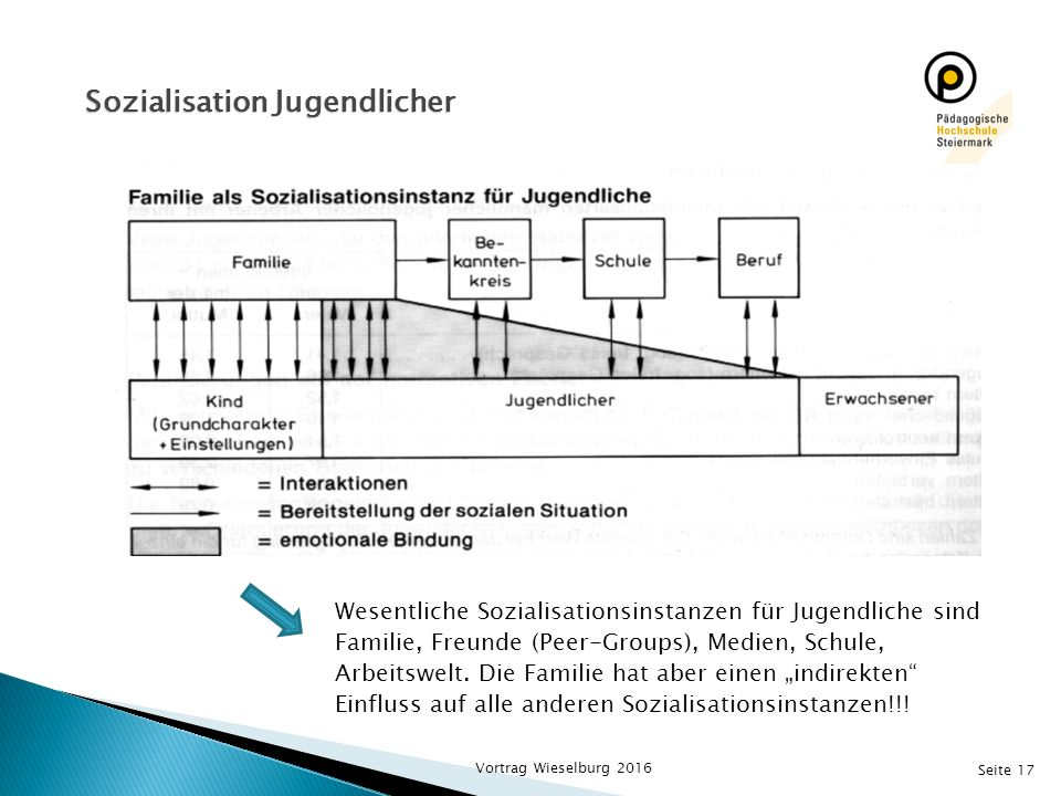 Seite 17 Sozialisation Jugendlicher Wesentliche Sozialisationsinstanzen für Jugendliche sind Familie, Freunde (Peer-Groups), Medien, Schule, Arbeitswelt.