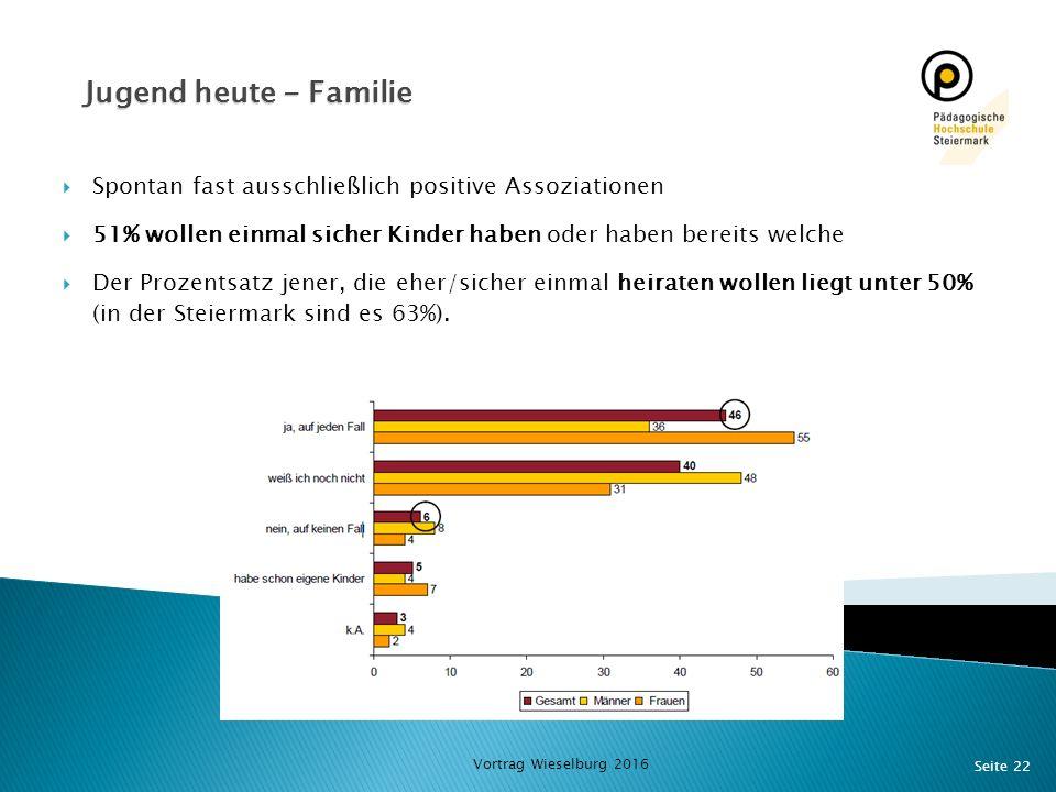 Seite 22 Jugend heute - Familie  Spontan fast ausschließlich positive Assoziationen  51% wollen einmal sicher Kinder haben oder haben bereits welche  Der Prozentsatz jener, die eher/sicher einmal heiraten wollen liegt unter 50% (in der Steiermark sind es 63%).