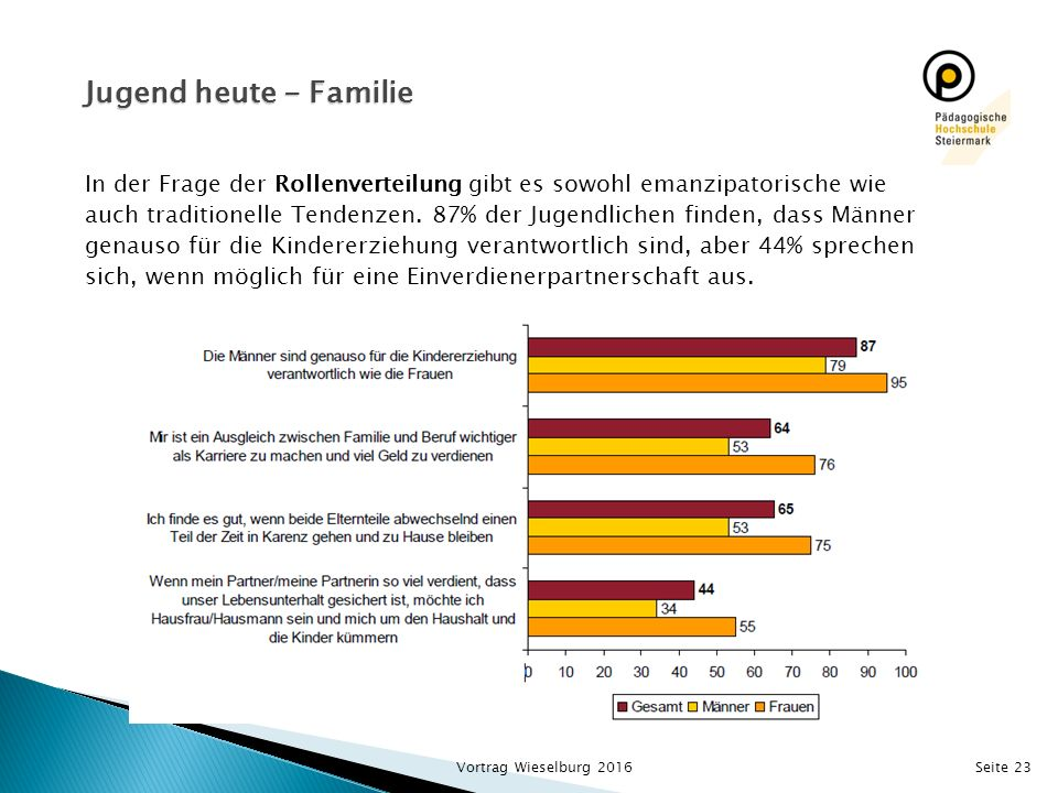 Seite 23 In der Frage der Rollenverteilung gibt es sowohl emanzipatorische wie auch traditionelle Tendenzen. 87% der Jugendlichen finden, dass Männer