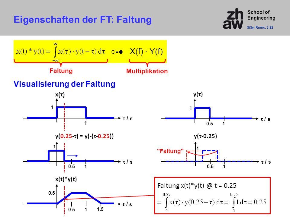School of Engineering Eigenschaften der FT: Faltung SiSy, Rumc, 3-22 Faltung ○-● X(f) · Y(f) Visualisierung der Faltung τ / s 1 1 x(τ) τ / s 1 1 y(τ)