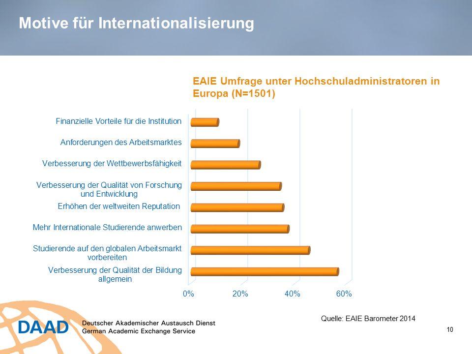Motive für Internationalisierung 10 Quelle: EAIE Barometer 2014 EAIE Umfrage unter Hochschuladministratoren in Europa (N=1501)