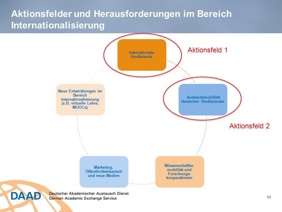 Aktionsfelder und Herausforderungen im Bereich Internationalisierung 11 Internationale Studierende Auslandsmobilität deutscher Studierender Wissenscha