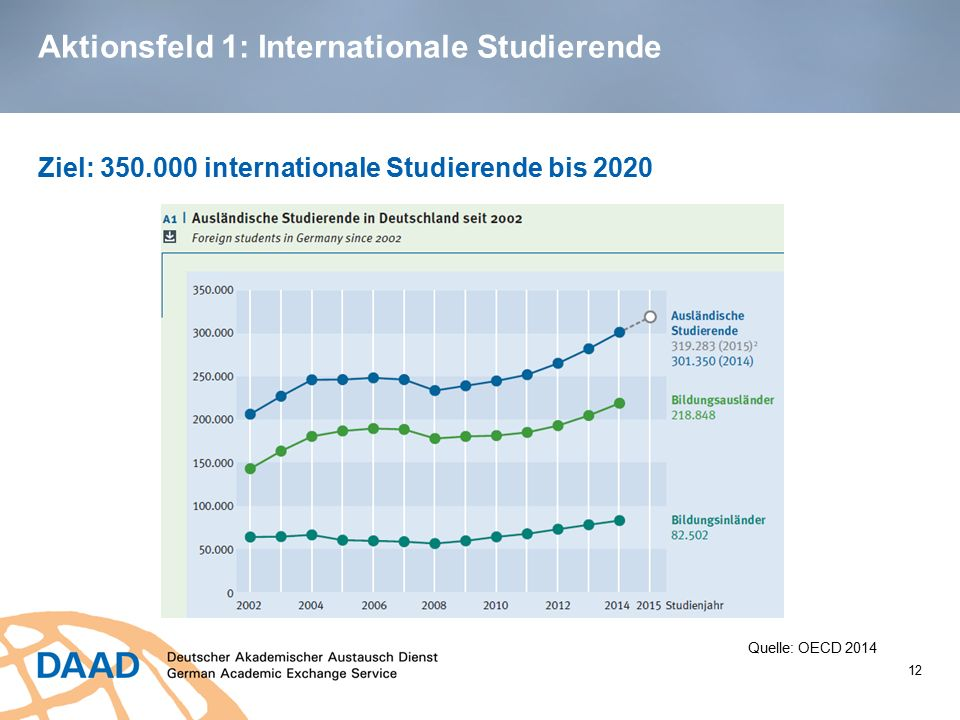 Aktionsfeld 1: Internationale Studierende Ziel: 350.000 internationale Studierende bis 2020 12 Quelle: OECD 2014