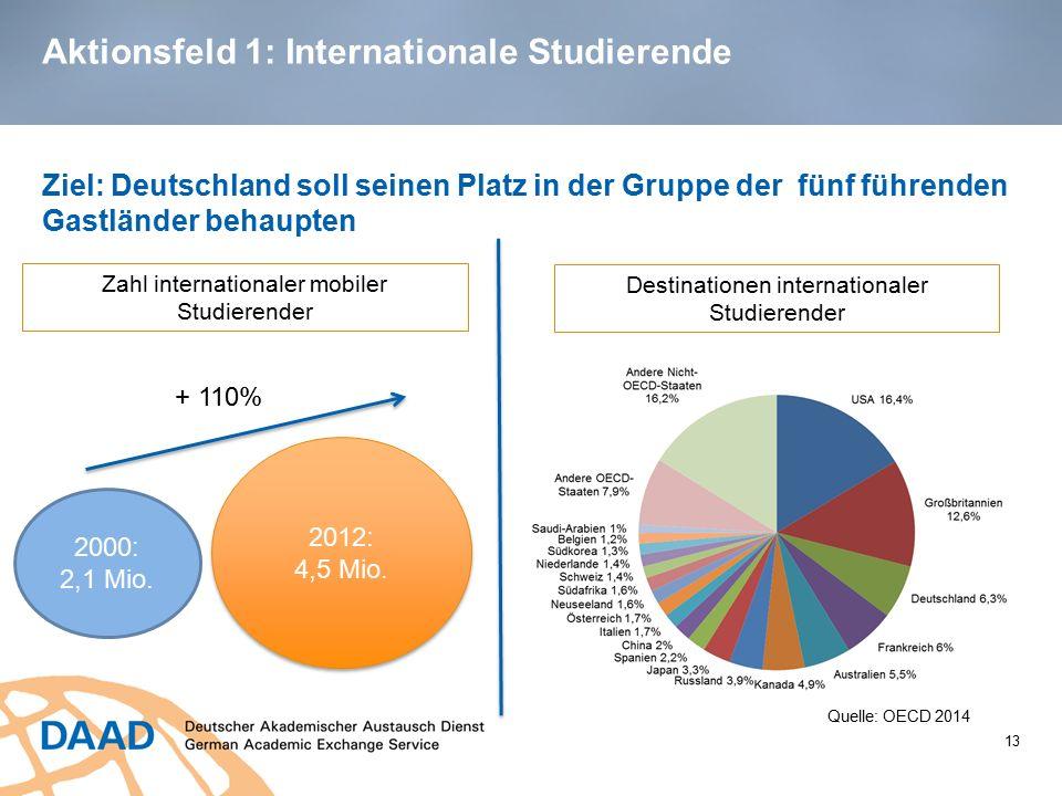 Aktionsfeld 1: Internationale Studierende Ziel: Deutschland soll seinen Platz in der Gruppe der fünf führenden Gastländer behaupten 13 2000: 2,1 Mio.
