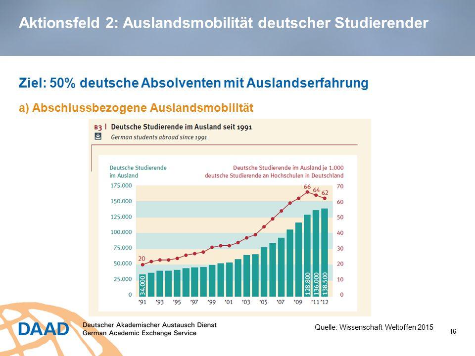 Aktionsfeld 2: Auslandsmobilität deutscher Studierender Ziel: 50% deutsche Absolventen mit Auslandserfahrung a) Abschlussbezogene Auslandsmobilität 16