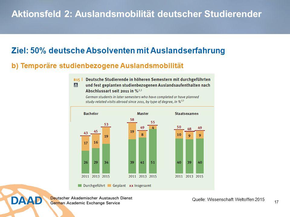Aktionsfeld 2: Auslandsmobilität deutscher Studierender Ziel: 50% deutsche Absolventen mit Auslandserfahrung b) Temporäre studienbezogene Auslandsmobi