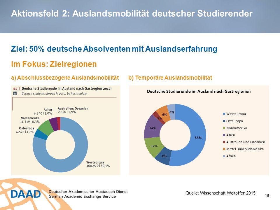 Aktionsfeld 2: Auslandsmobilität deutscher Studierender Ziel: 50% deutsche Absolventen mit Auslandserfahrung Im Fokus: Zielregionen a) Abschlussbezoge