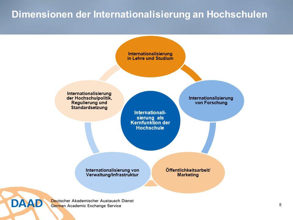 Dimensionen der Internationalisierung an Hochschulen 8 Internationali- sierung als Kernfunktion der Hochschule Internationalisierung in Lehre und Stud
