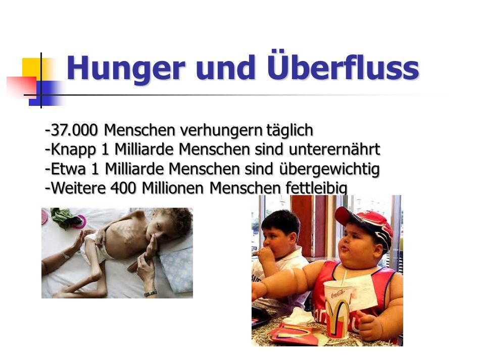 Hunger und Überfluss -37.000 Menschen verhungern täglich -Knapp 1 Milliarde Menschen sind unterernährt -Etwa 1 Milliarde Menschen sind übergewichtig -Weitere 400 Millionen Menschen fettleibig
