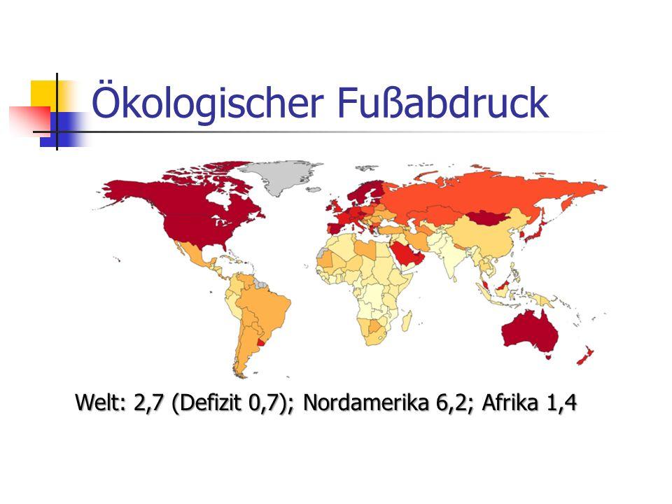 Ökologischer Fußabdruck Welt: 2,7 (Defizit 0,7); Nordamerika 6,2; Afrika 1,4