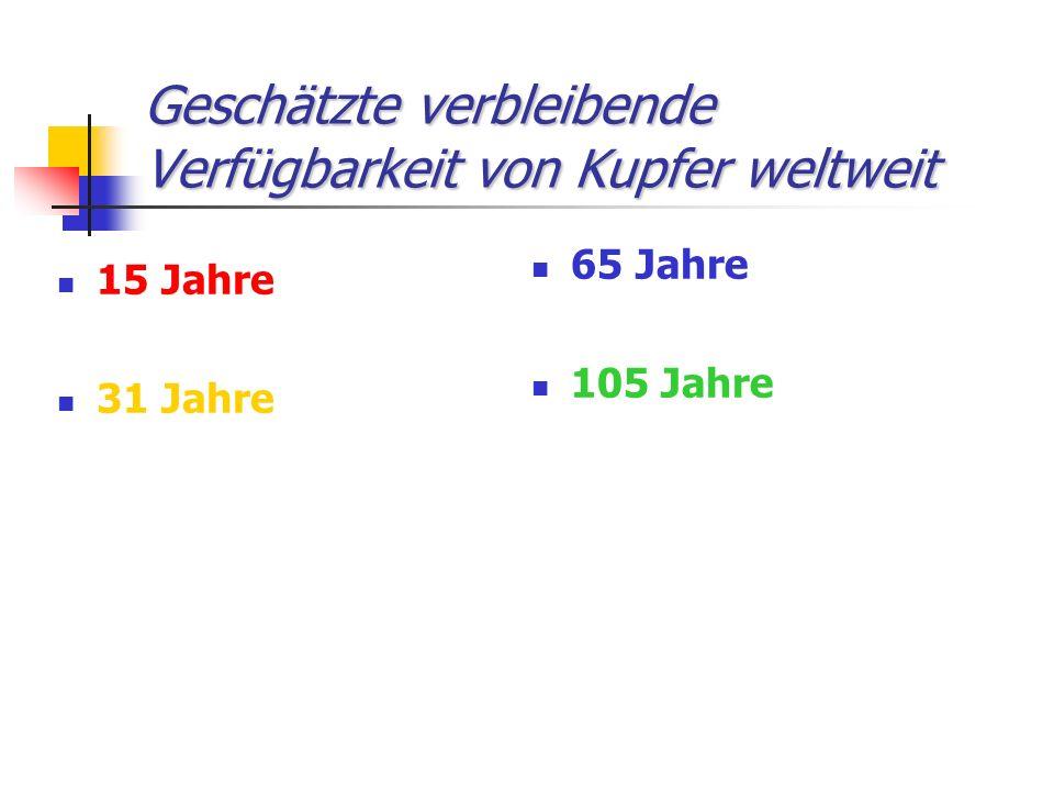 Geschätzte verbleibende Verfügbarkeit von Kupfer weltweit 15 Jahre 31 Jahre 65 Jahre 105 Jahre