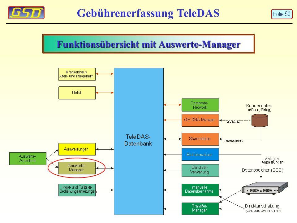 Funktionsübersicht mit Auswerte-Manager Gebührenerfassung TeleDAS Folie 50