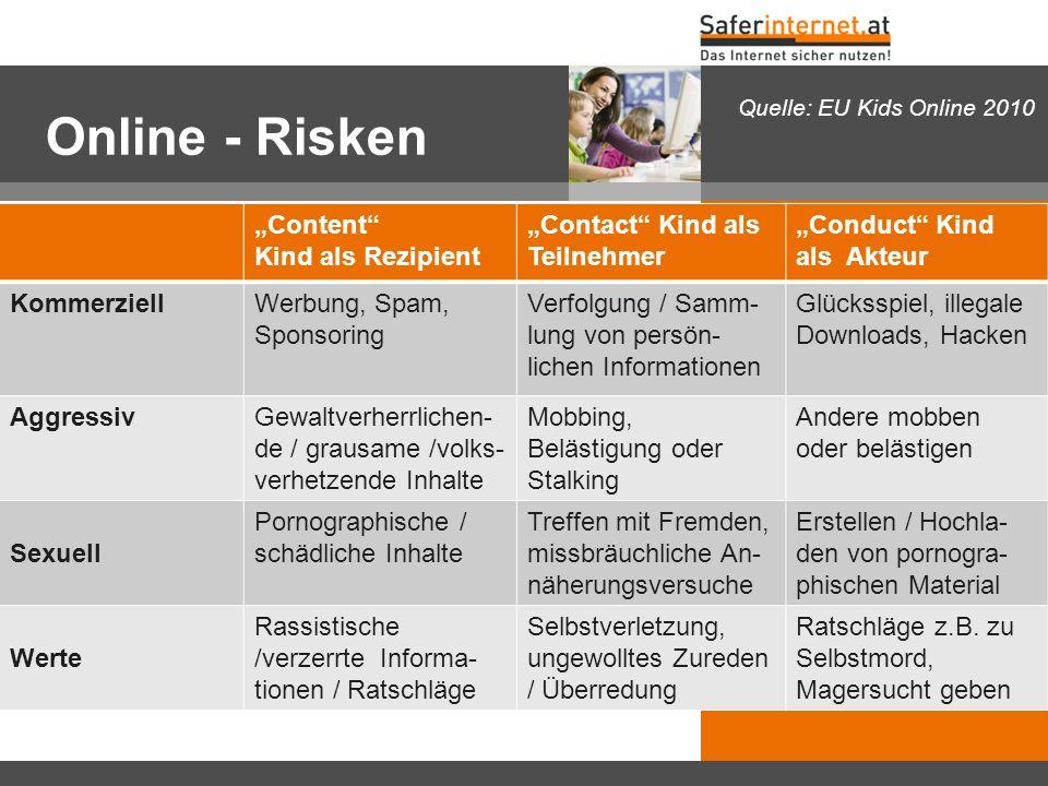 "Online - Risken ""Content"" Kind als Rezipient ""Contact"" Kind als Teilnehmer ""Conduct"" Kind als Akteur KommerziellWerbung, Spam, Sponsoring Verfolgung /"