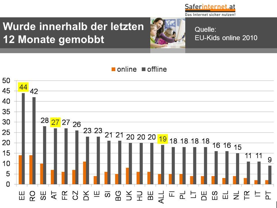 w w w. s a f e r i n t e r n e t. a t Wurde innerhalb der letzten 12 Monate gemobbt Quelle: EU-Kids online 2010