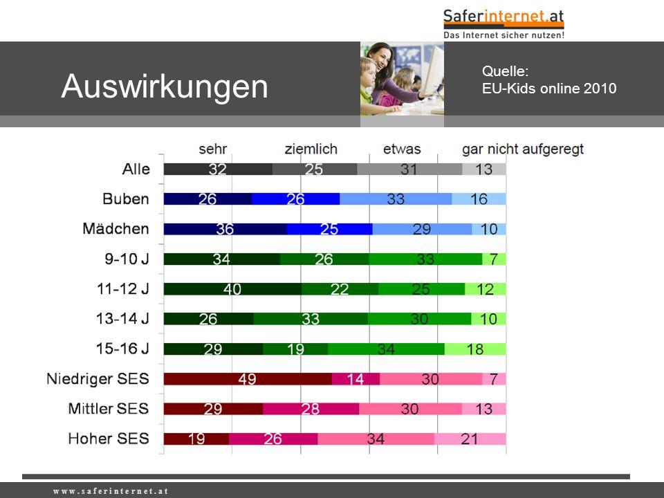 w w w. s a f e r i n t e r n e t. a t Auswirkungen Quelle: EU-Kids online 2010