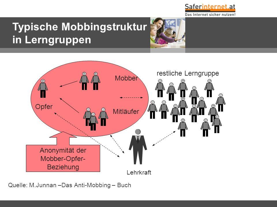 Mobbing-Struktur in Lerngruppen Quelle: M.Junnan –Das Anti-Mobbing – Buch restliche Lerngruppe Opfer Mobber Mitläufer Lehrkraft Anonymität der Mobber-