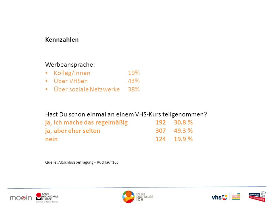 Kennzahlen Werbeansprache: Kolleg/innen19% Über VHSen43% Über soziale Netzwerke38% Hast Du schon einmal an einem VHS-Kurs teilgenommen? ja, ich mache