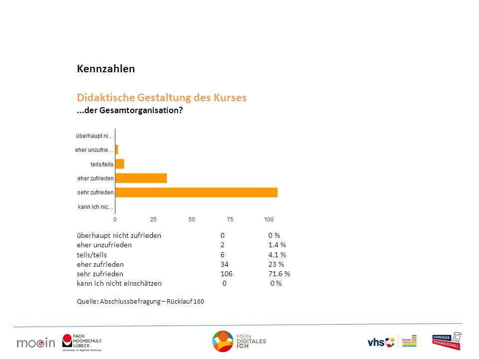 Kennzahlen Didaktische Gestaltung des Kurses...der Gesamtorganisation? überhaupt nicht zufrieden 0 0 % eher unzufrieden 2 1.4 % teils/teils 6 4.1 % eh