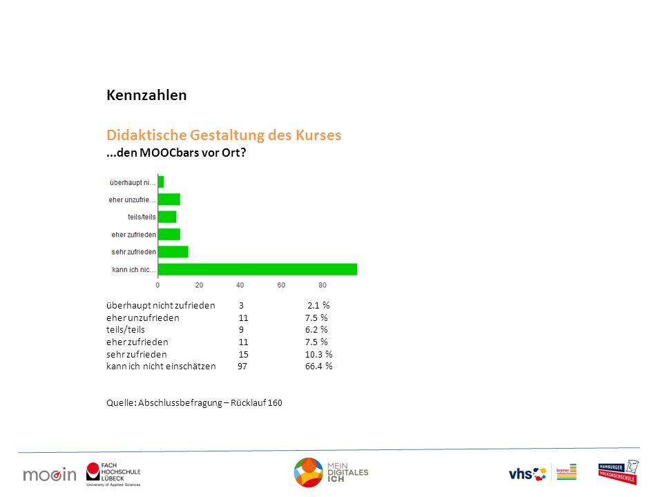 Kennzahlen Didaktische Gestaltung des Kurses...den MOOCbars vor Ort? überhaupt nicht zufrieden3 2.1 % eher unzufrieden 11 7.5 % teils/teils 9 6.2 % eh