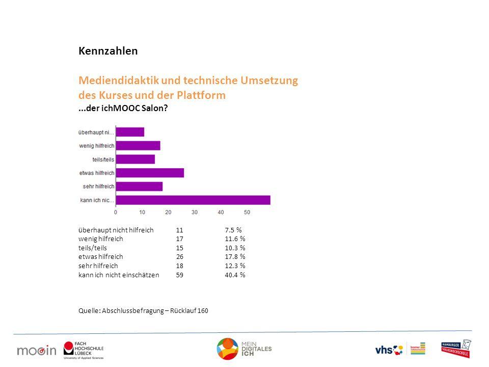 Kennzahlen Mediendidaktik und technische Umsetzung des Kurses und der Plattform...der ichMOOC Salon? überhaupt nicht hilfreich 11 7.5 % wenig hilfreic