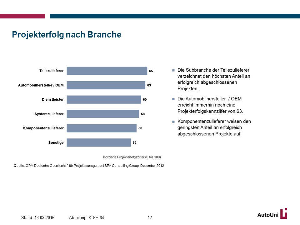 Projekterfolg nach Branche 12Abteilung: K-SE-64Stand: 13.03.2016 Quelle: GPM Deutsche Gesellschaft für Projektmanagement &PA Consulting Group, Dezember 2012