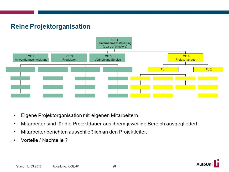 Reine Projektorganisation Abteilung: K-SE-64Stand: 13.03.201628 Eigene Projektorganisation mit eigenen Mitarbeitern.
