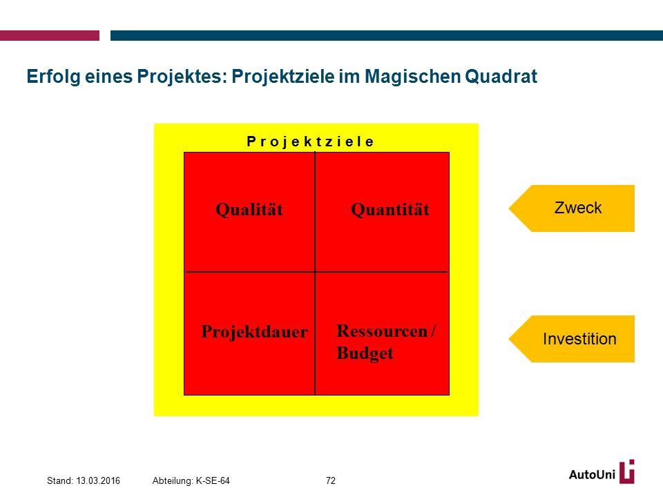 Erfolg eines Projektes: Projektziele im Magischen Quadrat Abteilung: K-SE-64Stand: 13.03.201672 P r o j e k t z i e l e QualitätQuantität Projektdauer Ressourcen / Budget Zweck Investition