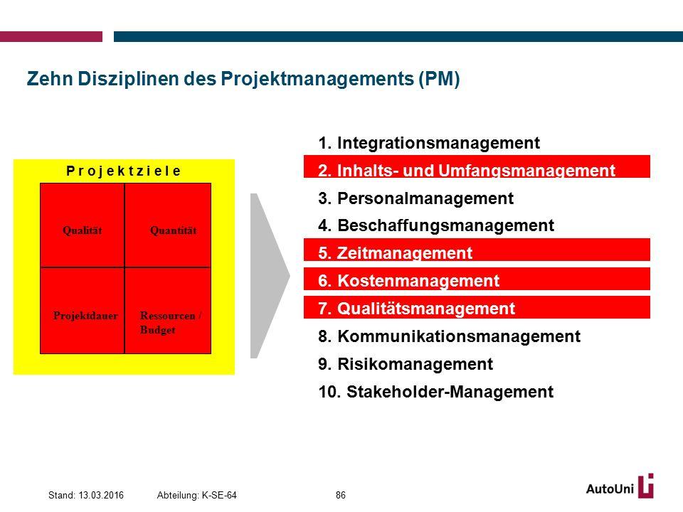 Zehn Disziplinen des Projektmanagements (PM) Abteilung: K-SE-64Stand: 13.03.201686 QualitätQuantität Projektdauer Ressourcen / Budget P r o j e k t z i e l e 1.