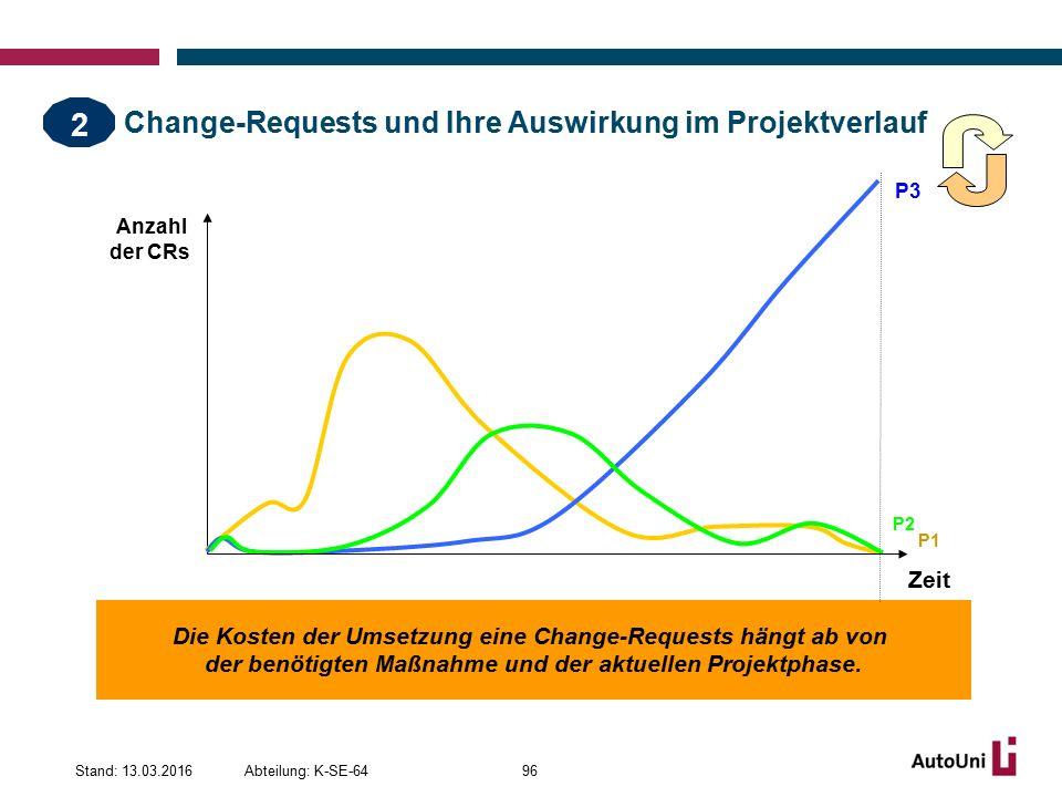 Change-Requests und Ihre Auswirkung im Projektverlauf Abteilung: K-SE-64Stand: 13.03.201696 Die Kosten der Umsetzung eine Change-Requests hängt ab von der benötigten Maßnahme und der aktuellen Projektphase.