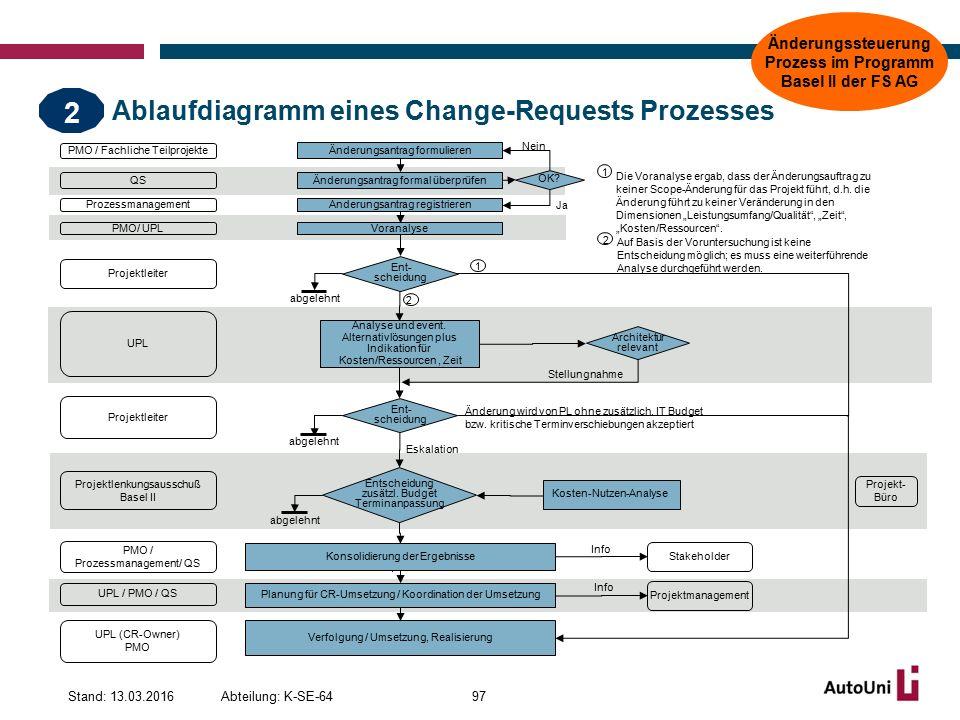 Ablaufdiagramm eines Change-Requests Prozesses Abteilung: K-SE-64Stand: 13.03.201697 Änderungsantrag registrieren Voranalyse Ent- scheidung Entscheidung zusätzl.