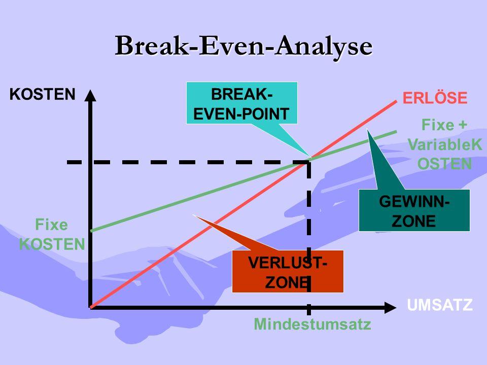 Break-Even-Analyse UMSATZ KOSTEN ERLÖSE Fixe KOSTEN Fixe + VariableK OSTEN BREAK- EVEN-POINT VERLUST- ZONE GEWINN- ZONE Mindestumsatz