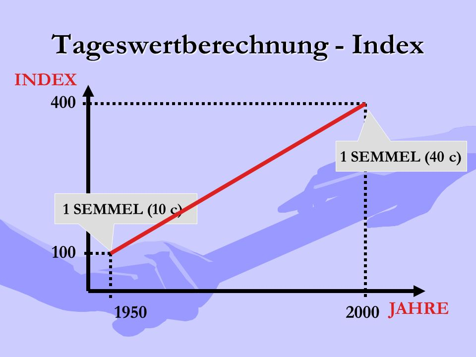 Tageswertberechnung - Index 100 400 INDEX JAHRE 20001950 1 SEMMEL (10 c) 1 SEMMEL (40 c)
