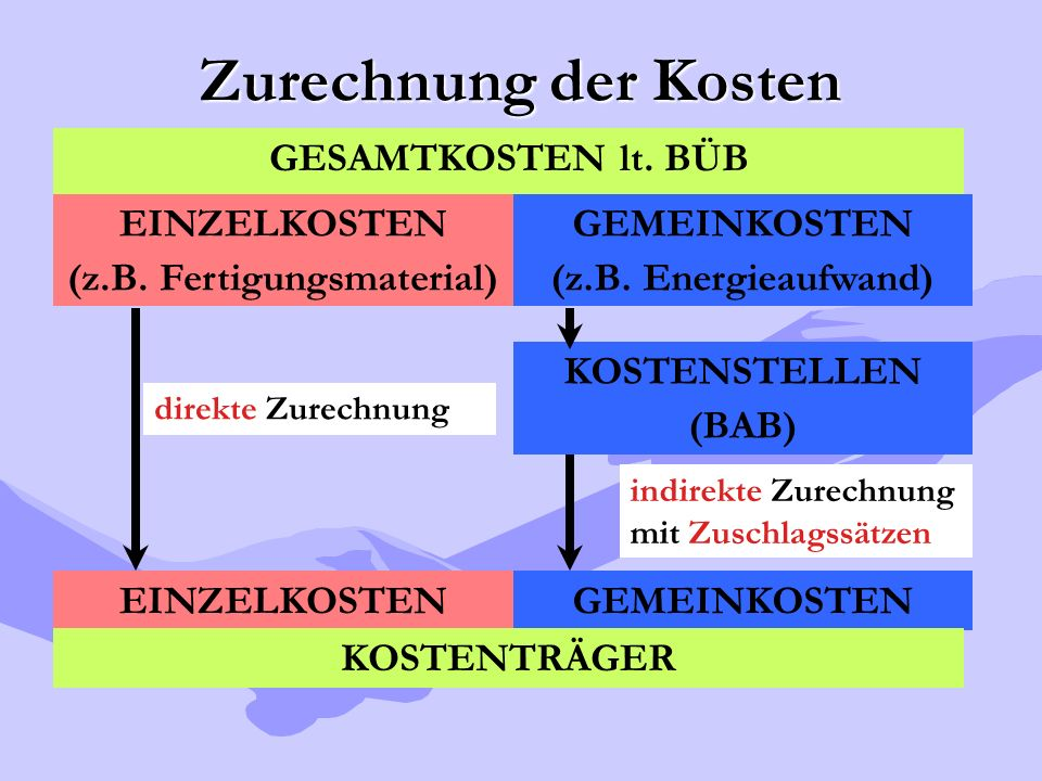 GESAMTKOSTEN lt. BÜB Zurechnung der Kosten EINZELKOSTEN (z.B. Fertigungsmaterial) GEMEINKOSTEN (z.B. Energieaufwand) EINZELKOSTENGEMEINKOSTEN KOSTENTR