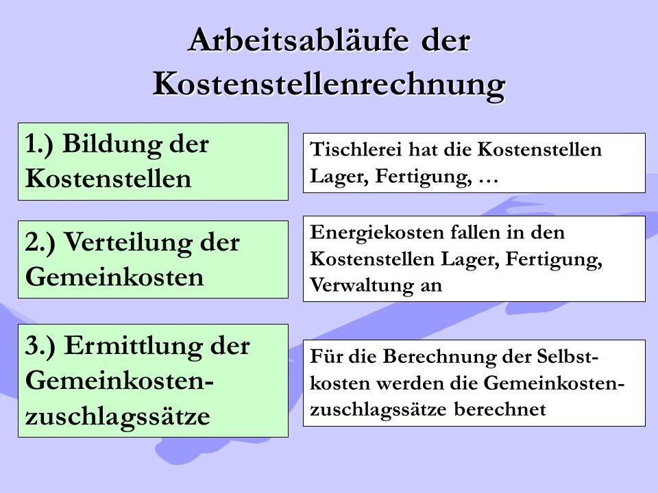 Arbeitsabläufe der Kostenstellenrechnung 1.) Bildung der Kostenstellen 2.) Verteilung der Gemeinkosten 3.) Ermittlung der Gemeinkosten- zuschlagssätze