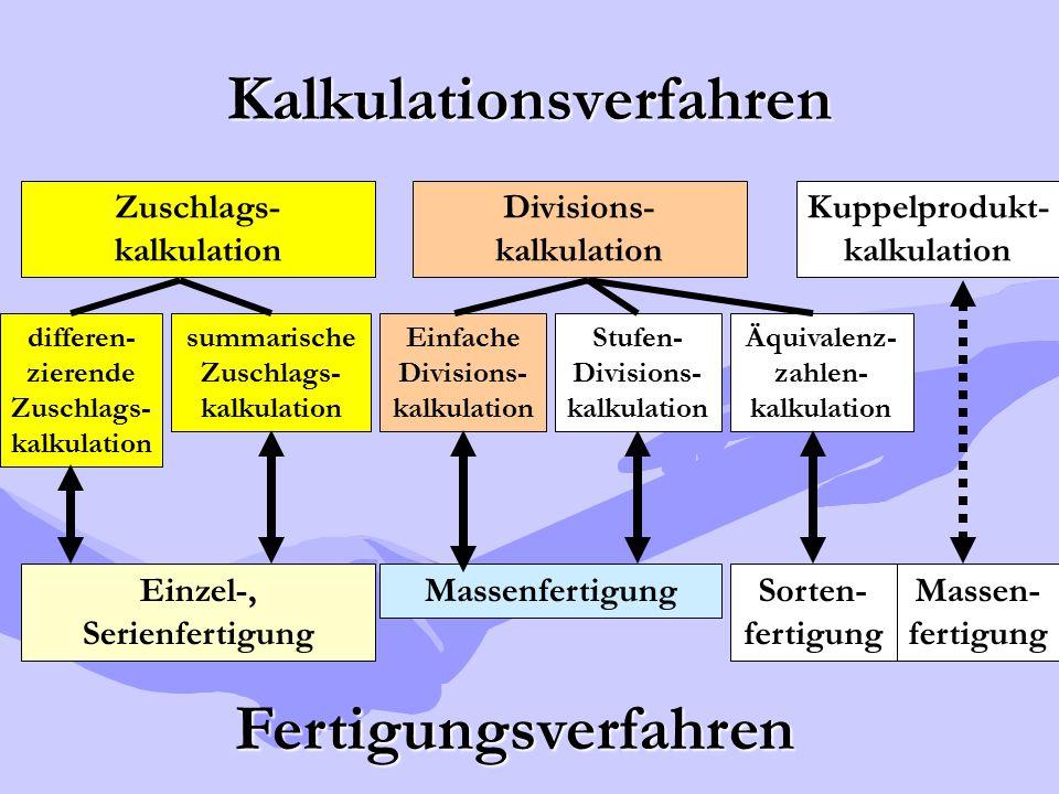 Kalkulationsverfahren Zuschlags- kalkulation Divisions- kalkulation Kuppelprodukt- kalkulation differen- zierende Zuschlags- kalkulation summarische Z
