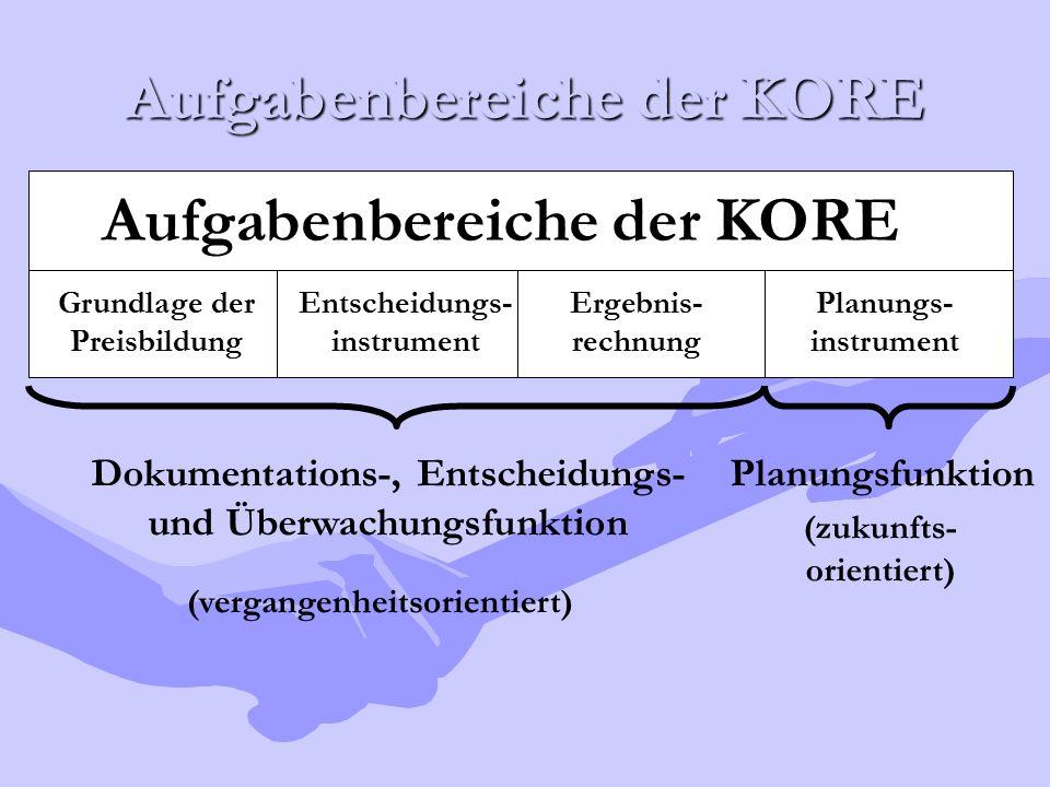 Aufgabenbereiche der KORE Grundlage der Preisbildung Entscheidungs- instrument Ergebnis- rechnung Planungs- instrument Dokumentations-, Entscheidungs-