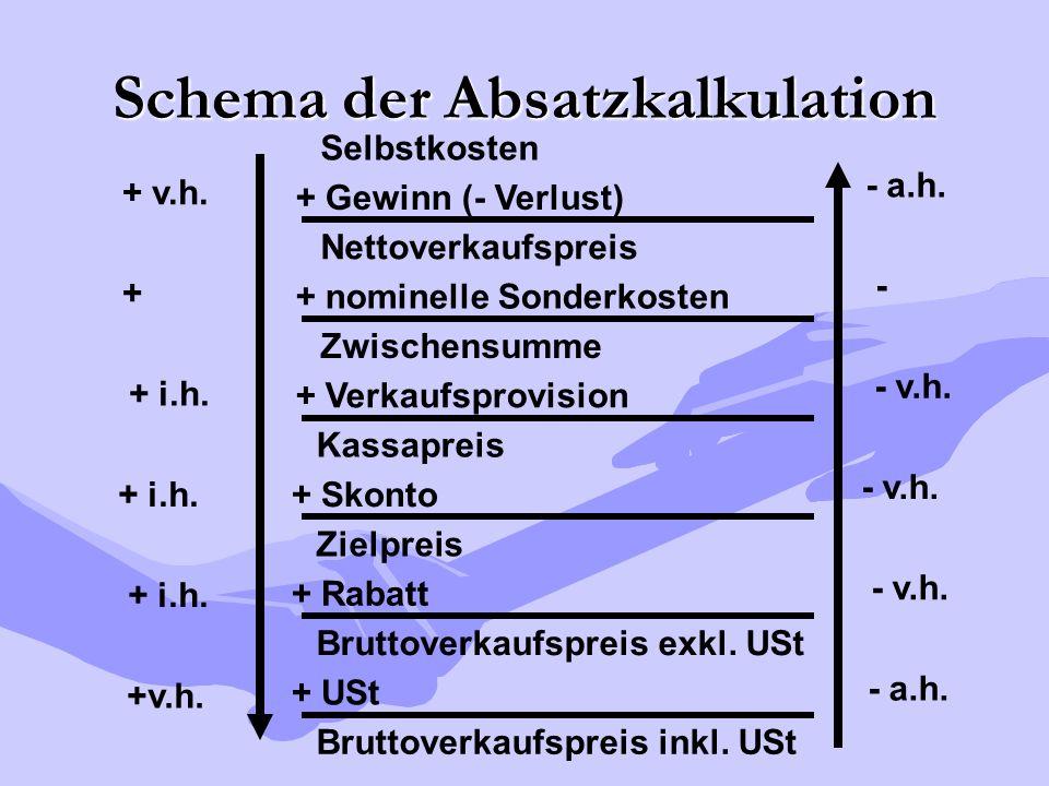 Schema der Absatzkalkulation Kassapreis + Skonto Zielpreis + Rabatt Bruttoverkaufspreis exkl. USt + USt Bruttoverkaufspreis inkl. USt - v.h. - a.h. Se