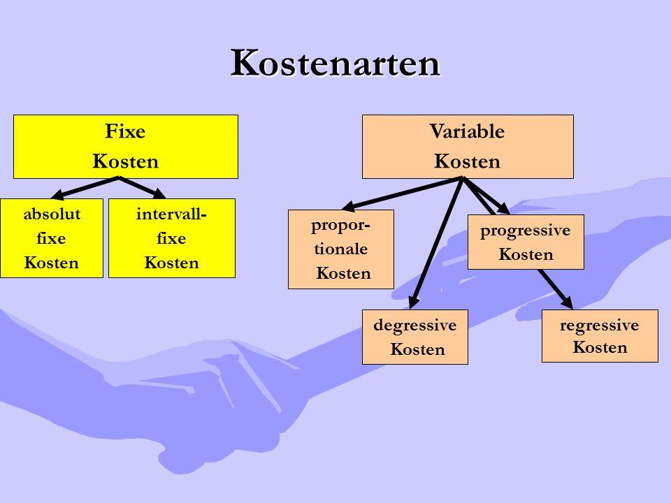 Kostenarten Fixe Kosten Variable Kosten absolut fixe Kosten intervall- fixe Kosten propor- tionale Kosten degressive Kosten progressive Kosten regress